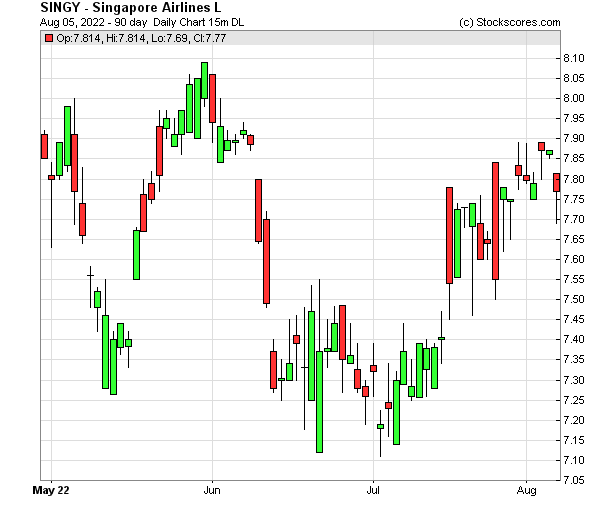 Daily Technical Chart for (OTC: SINGY)