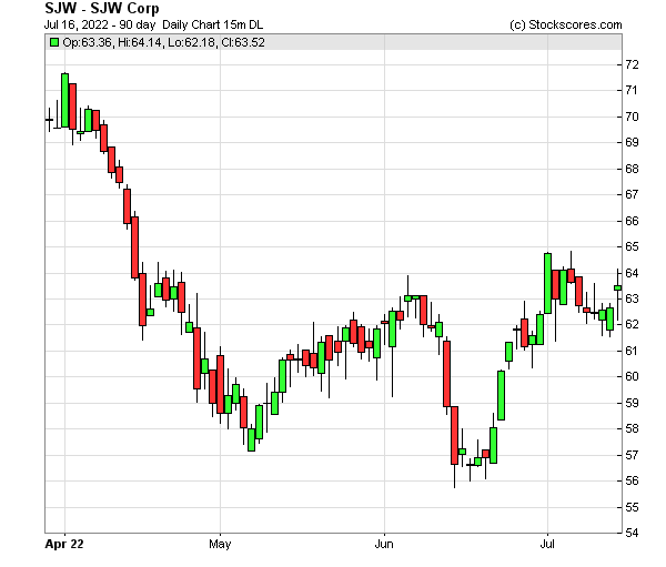 Daily Technical Chart for (NYSE: SJW)
