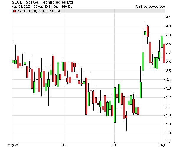 Daily Technical Chart for (NASDAQ: SLGL)