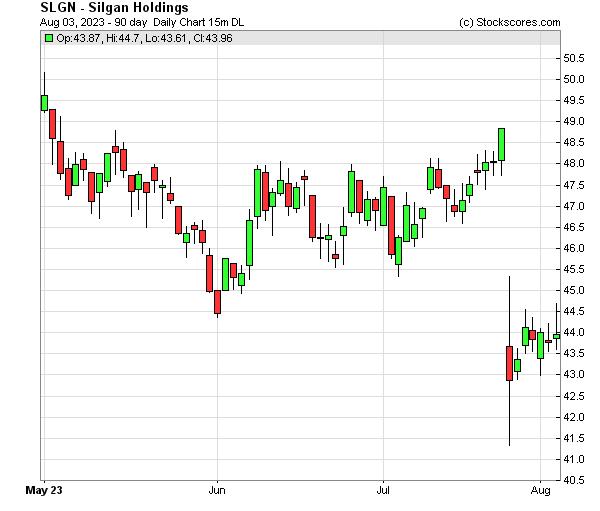Daily Technical Chart for (NASDAQ: SLGN)