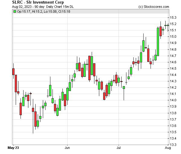 Daily Technical Chart for (NASDAQ: SLRC)