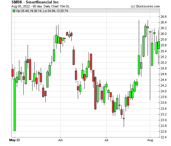 Daily Technical Chart for (OTC: SMBK)
