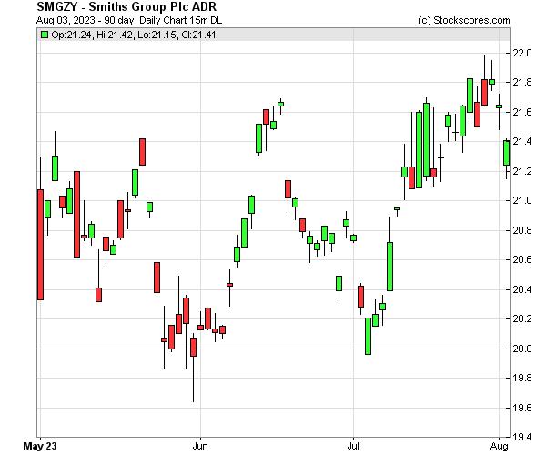 Daily Technical Chart for (OTC: SMGZY)