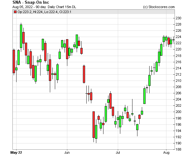 Daily Technical Chart for (NYSE: SNA)