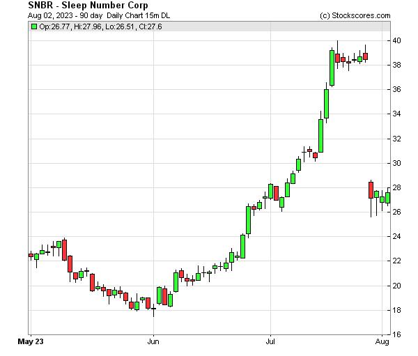 Daily Technical Chart for (NASDAQ: SNBR)