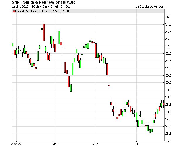 Daily Technical Chart for (NYSE: SNN)