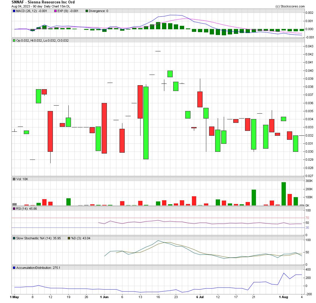 SNNAF - Sienna Resources Inc.