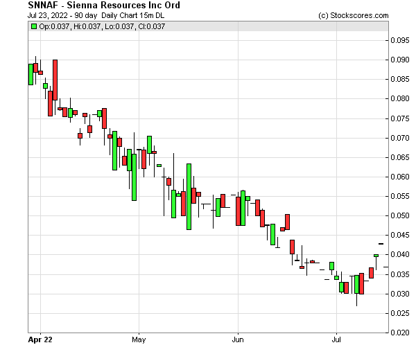 Daily Technical Chart for (OTC: SNNAF)