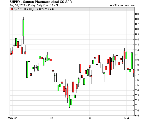 Daily Technical Chart for (OTC: SNPHY)