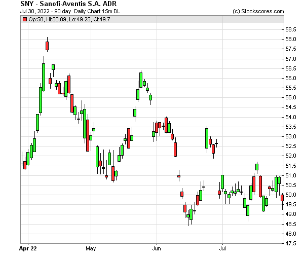 Daily Technical Chart for (NYSE: SNY)