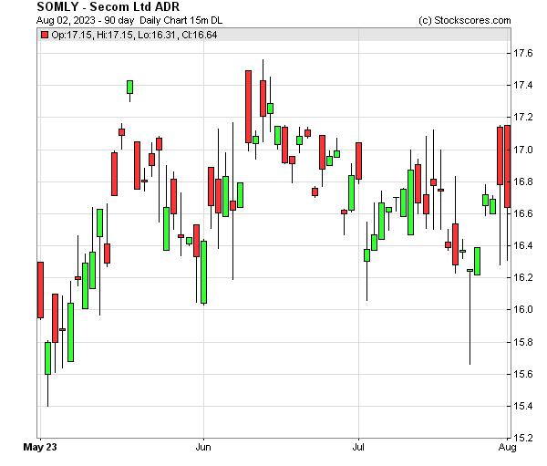 Daily Technical Chart for (OTC: SOMLY)