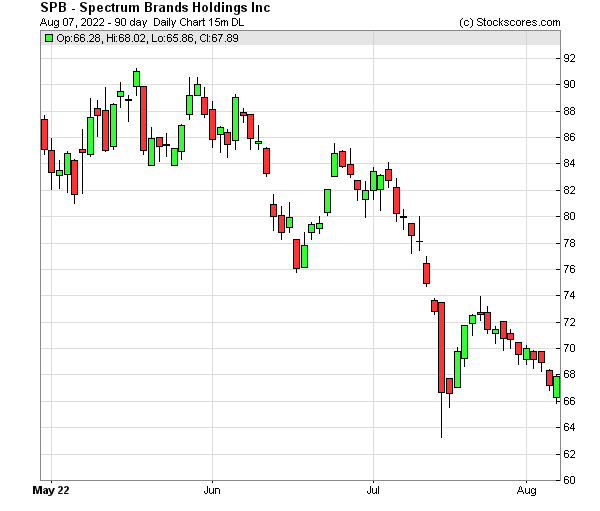Daily Technical Chart for (NYSE: SPB)