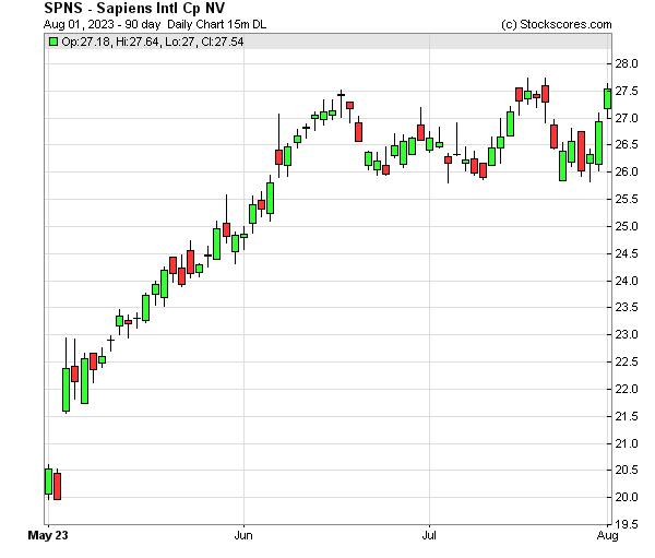 Daily Technical Chart for (NASDAQ: SPNS)