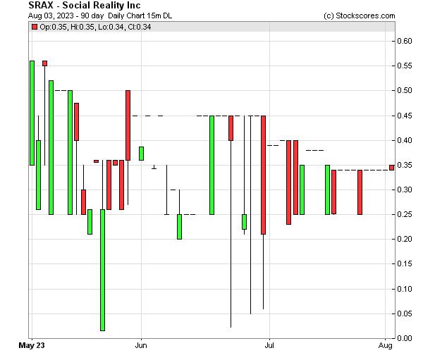Daily Technical Chart for (NASDAQ: SRAX)