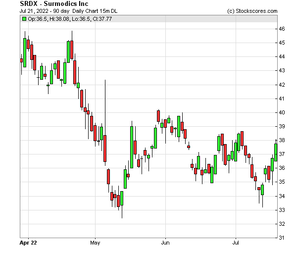 Daily Technical Chart for (NASDAQ: SRDX)