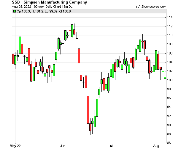 Daily Technical Chart for (NYSE: SSD)