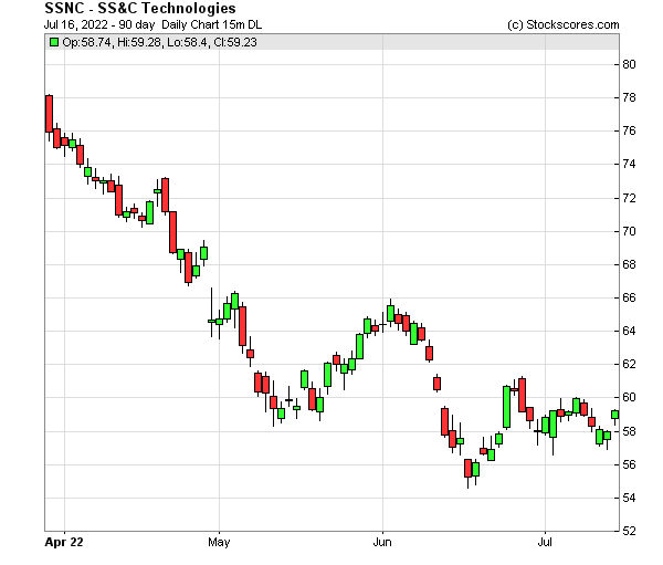 Daily Technical Chart for (NASDAQ: SSNC)