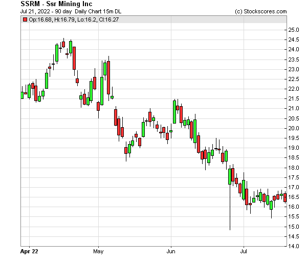 Daily Technical Chart for (NASDAQ: SSRM)