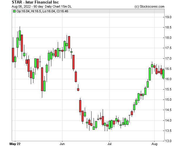 Daily Technical Chart for (NYSE: STAR)