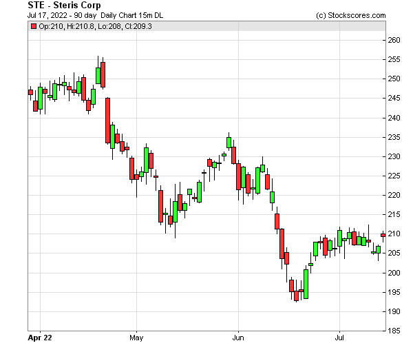 Daily Technical Chart for (NYSE: STE)