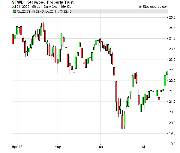 Daily Technical Chart for (NYSE: STWD)