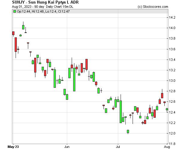 Daily Technical Chart for (OTC: SUHJY)