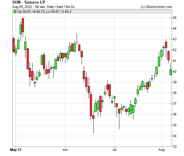 Daily Technical Chart for (NYSE: SUN)