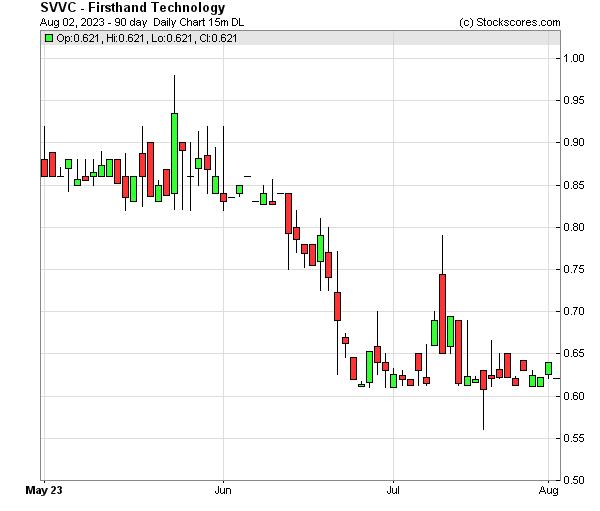 Daily Technical Chart for (NASDAQ: SVVC)