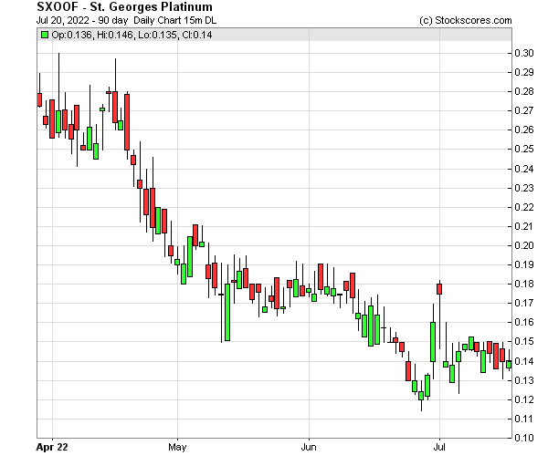 Daily Technical Chart for (OTC: SXOOF)