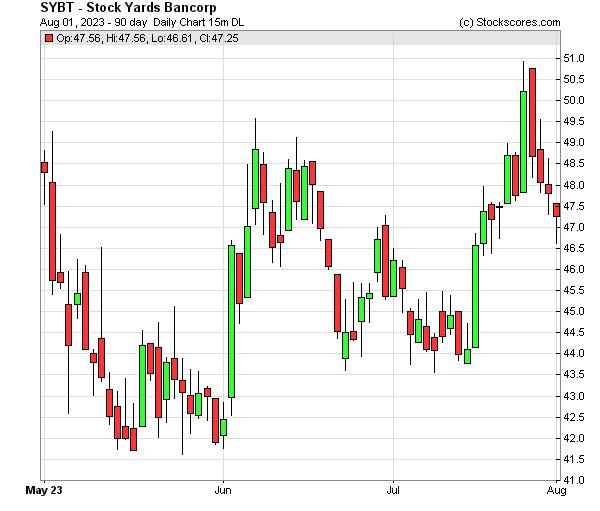 Daily Technical Chart for (NASDAQ: SYBT)
