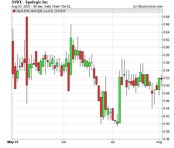 Daily Technical Chart for (NASDAQ: SYBX)