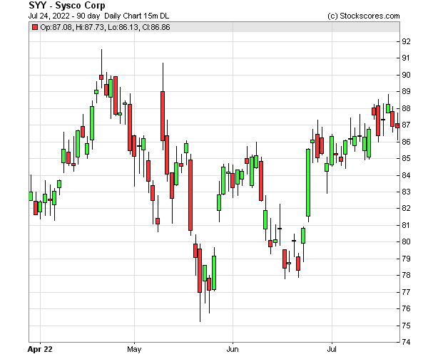 Daily Technical Chart for (NYSE: SYY)
