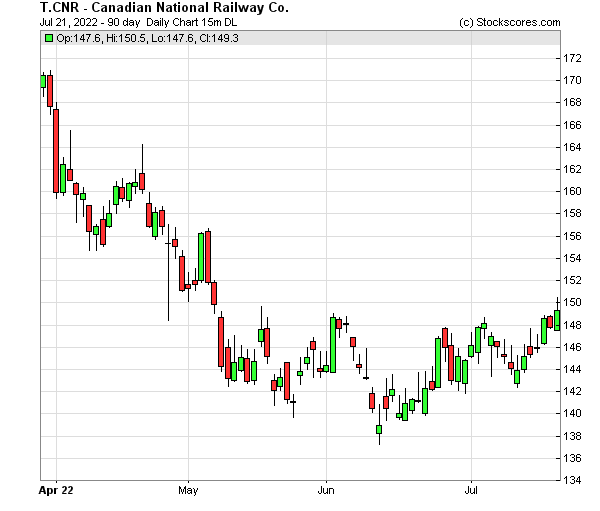 Cnr stock options