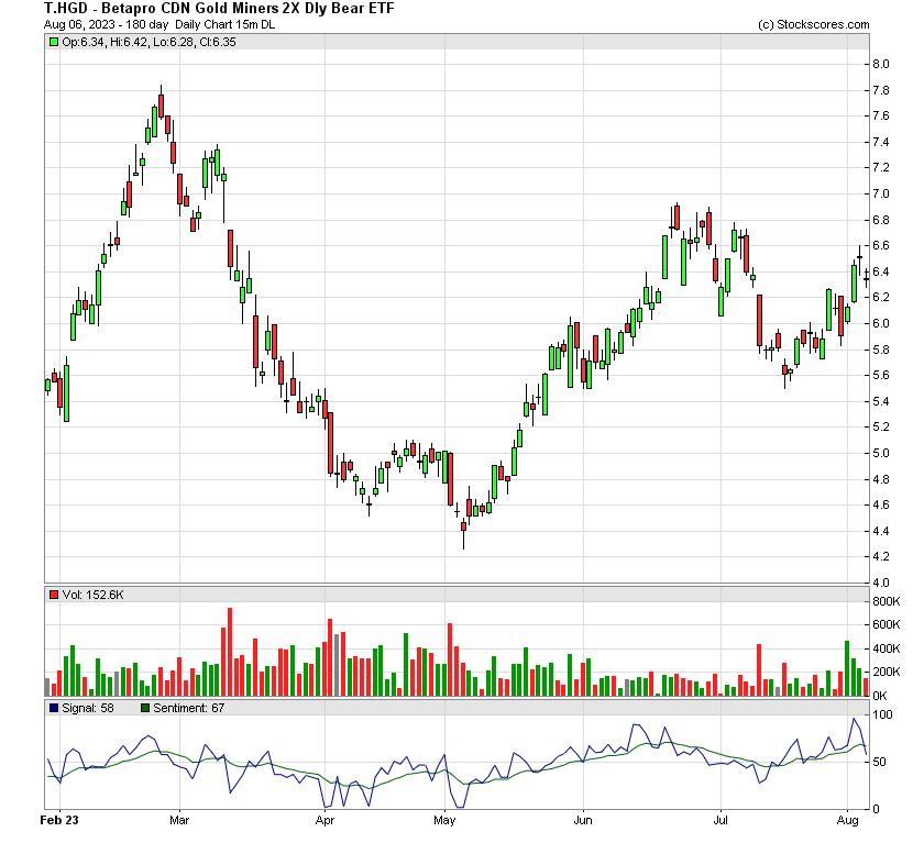 Stockscores quick report t hgd Hgd stock price