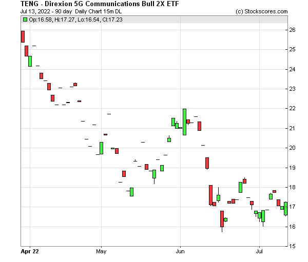 Daily Technical Chart for (OTC: TENG)