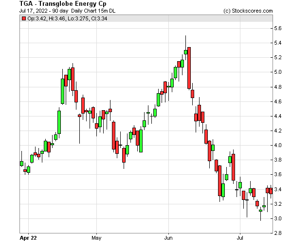 Daily Technical Chart for (NASDAQ: TGA)