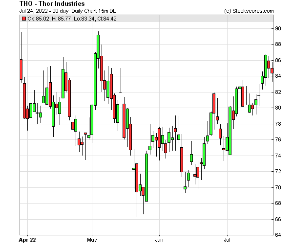 Daily Technical Chart for (NYSE: THO)
