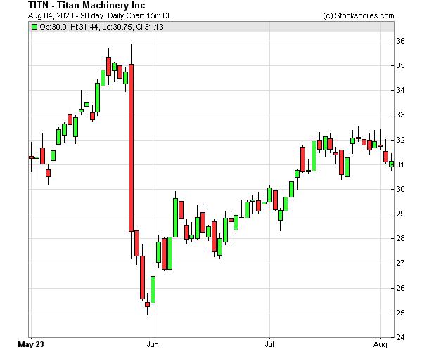 Daily Technical Chart for (NASDAQ: TITN)