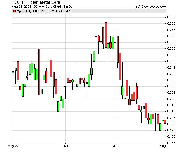 Daily Technical Chart for (OTC: TLOFF)
