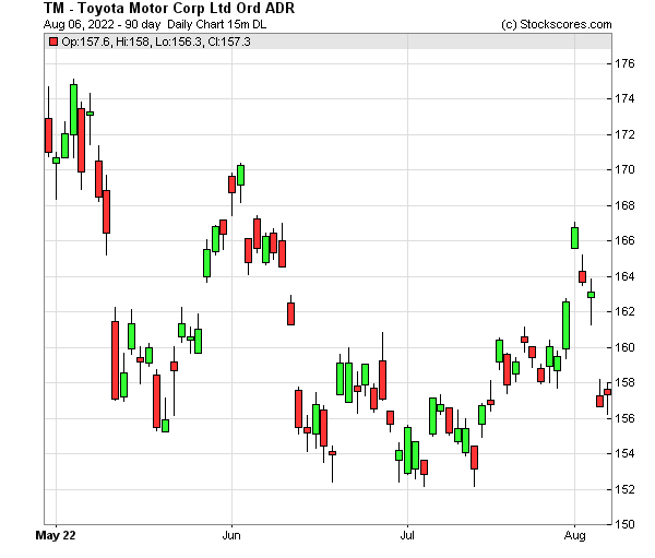 Daily Technical Chart for (NYSE: TM)