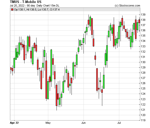 Daily Technical Chart for (NASDAQ: TMUS)