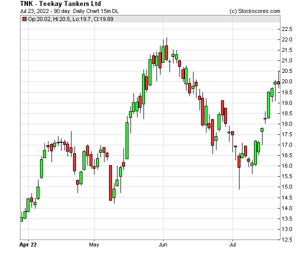 Daily Technical Chart for (NYSE: TNK)