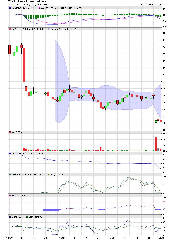 TNXP Daily Chart