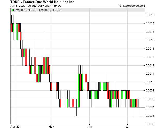 Daily Technical Chart for (OTC: TONR)