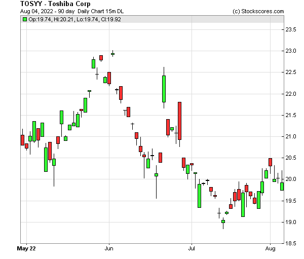 Daily Technical Chart for (OTC: TOSYY)
