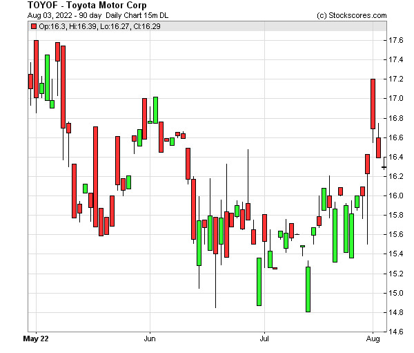 Daily Technical Chart for (OTC: TOYOF)