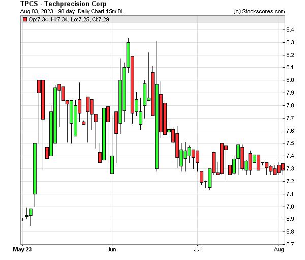 Daily Technical Chart for (OTC: TPCS)