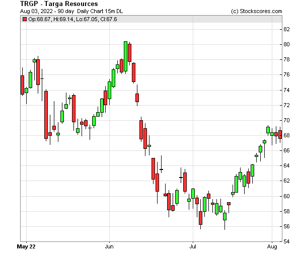 Daily Technical Chart for (NYSE: TRGP)