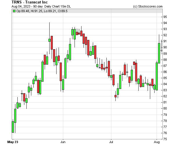 Daily Technical Chart for (NASDAQ: TRNS)