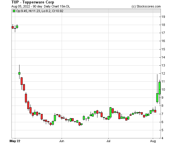Daily Technical Chart for (NYSE: TUP)